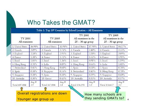 1 Year Mba In Canada Without Gmat by Mba Makes The Worl Flat Professor Simon Benninga
