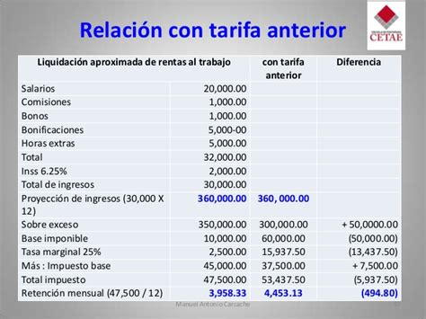 ingresos grabables inss ley concertacion tributaria 2013 nicaragua