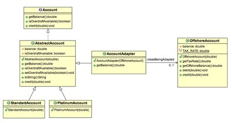 decorator pattern java exles adapter design pattern in java exle stacktips