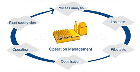 operation management envirochemie
