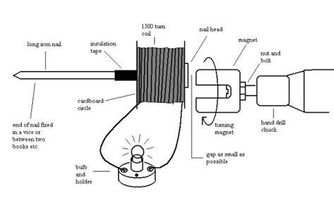 Miniatur Motor Kayu Vintage C elektro cara membuat generator sederhana
