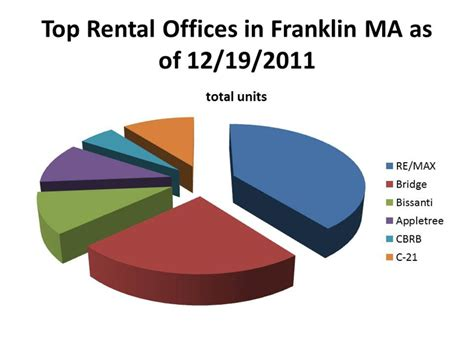 Top Office Mérignac top rental real estate offices in franklin ma as of 12 19 2011