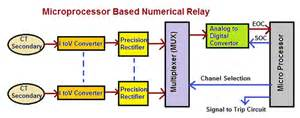 types and revolution of electrical relays electrical
