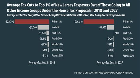 2017 tax cuts and act complete text plus comments books fast facts new jersey third hardest hit state house