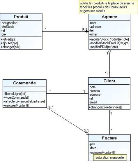 faire un diagramme de classe en ligne tutoriel pour la conception d un syst 232 me d information web
