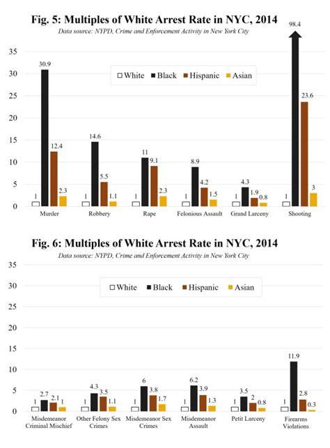 the color of crime the color of crime in america al fin next level