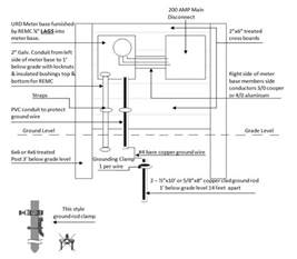 meter base wiring diagram meter base with disconnect wiring throughout 200 amp meter base