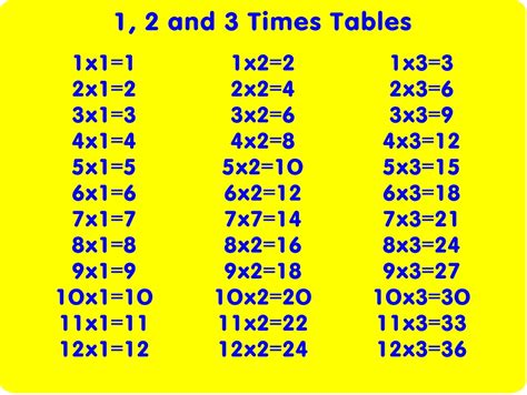 3 Time Tables by 3 Times Table New Calendar Template Site