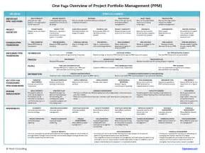 one page plan for successful portfolio management