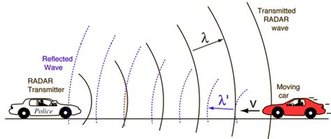 how does echo lights how can doppler effect occur in the of light if the