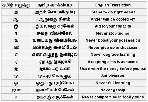 Appraisal Letter Meaning In Tamil 25 Answers How To Learn The Tamil Language Quora