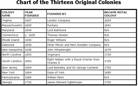 chart to compare and contrast the original 13 colonies articles of confederation vs this is a basic chart containing the dates of establishment for each of the thirteen colonies