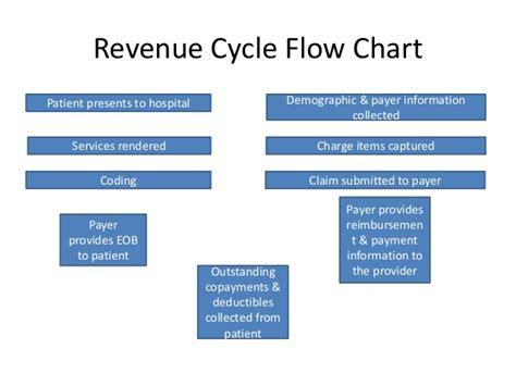 revenue process flowchart revenue cycle