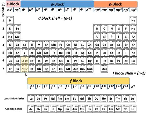 printable periodic table electron configuration printable periodic table of elements with electron