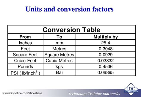 meters to feet squared convert square feet to square meters porno woman site