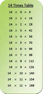 14 times table multiplication chart exercise on 14 times