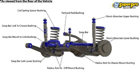 jeep suspension diagram superpro tradeview suspension part search