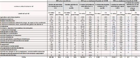 Retraite Plafond Sécurité Sociale 2014 by Assiette Cotisation Apprenti 2016 Cotisations Salariales