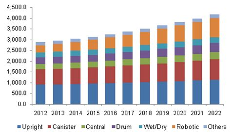cleaning robot market estimated high sales by 2016 2024 qwtj live household vacuum cleaners market size analysis report 2022