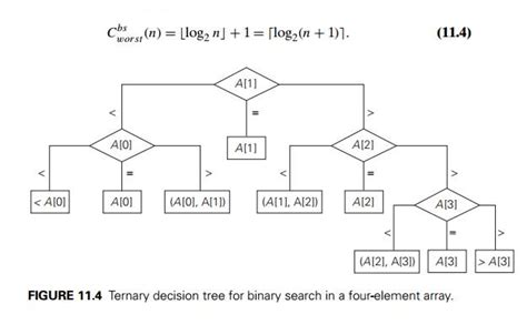 Binary Search Is Comparisons In The Worst Decision Trees Algorithms Study Material Lecturing Notes Assignment Reference Wiki