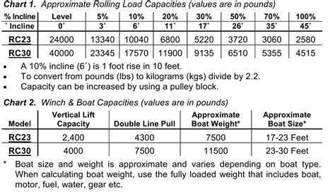 boat trailer winch recommendations electric winch recommendations the hull truth boating