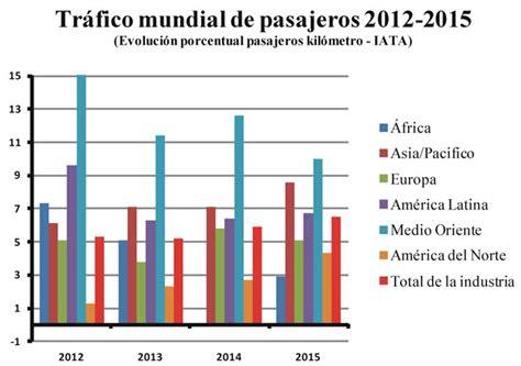 revista vehicular transporte de carga 2016 detraccion de transporte de carga porcentaje 2016 tabla de