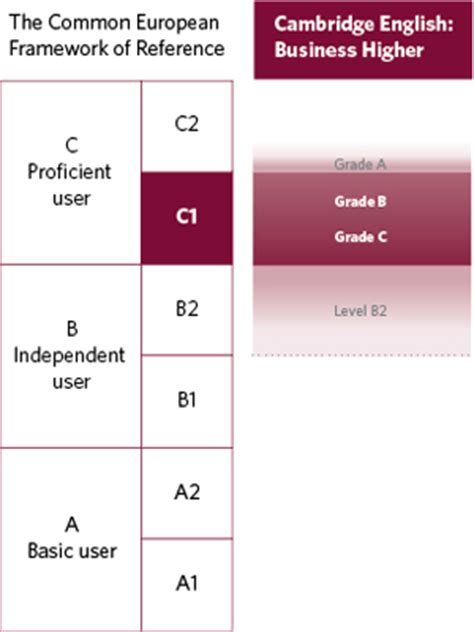 Cambridge Mba Requirements by Business Higher Common European Framework Of Reference Table