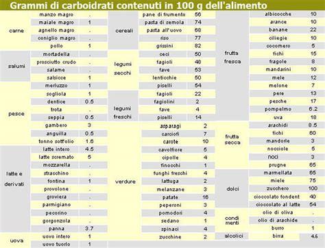 svezzamento tabella alimenti 187 calcolo carboidrati