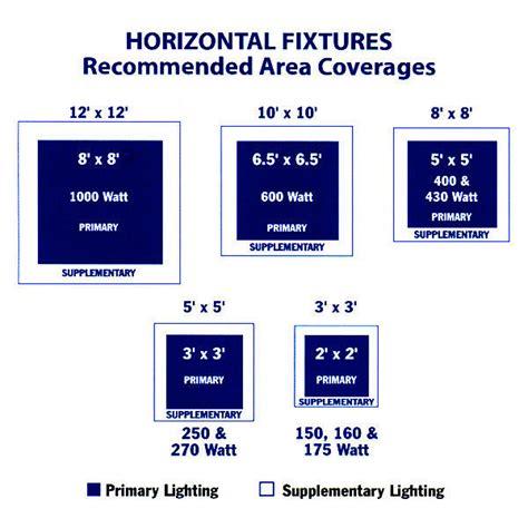 250 watt hps grow light sunburst sbe400 250w mh hps grow light kit