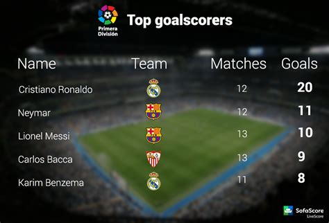 Laliga Table And Top Scorer by La Liga 13th Summary Results Goals Goalscorers