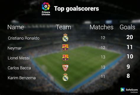 la liga table and top scorer la liga table and top scorers brokeasshome com