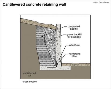 Cad Kitchen Design Software by What Is A Retaining Wall Classic Designing Retaining Walls