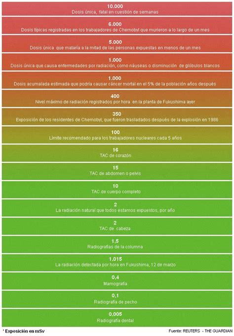 radioactividad 191 ventaja o amenaza liberaci 243 n de radiactividad peligrosa accidentes