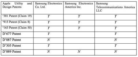 Proving Damages To The Jury apple v samsung jury verdict lacks sufficient detail to