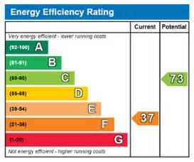 energy efficiency rating guide electricity prices