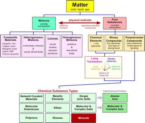 classification of matter flowchart nemedopa classification of matter