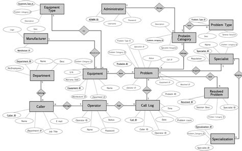 er web is it possible to change er diagram style in mysql