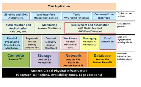 L On Aws by Building Powerful Web Applications In The Aws Cloud A