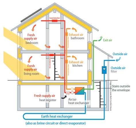 basement air exchanger home design