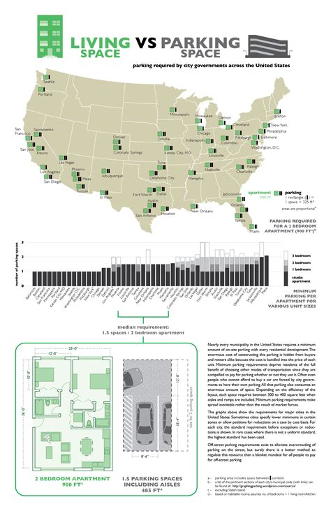 apartment requirements residential parking requirements 171 graphing parking