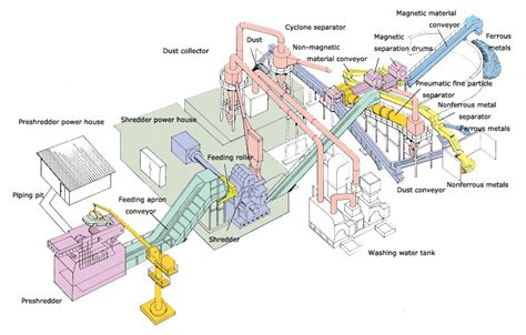 product layout exles production operation management
