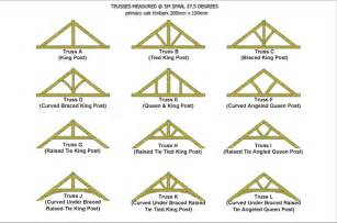 Truss Builder by Building A Shed Roof Truss Details Section Sheds