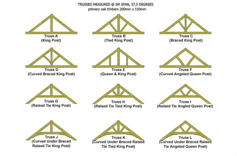 Green Oak Feature Trusses Designs