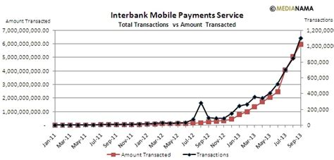 interbank mobile payment service imps data 53 14m mobile money ids rs 597 83 crore