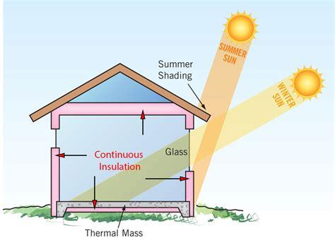 passive solar house design basics orientation design elements materials cleantechnica
