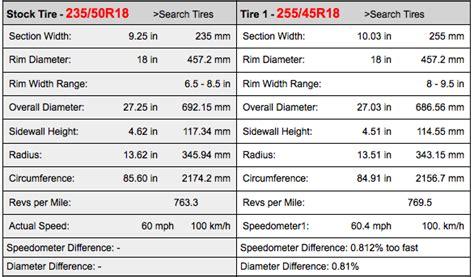 bmw x3 tyre size i own a 2005 x3 with stock 235 50r18 pirelli scorpion
