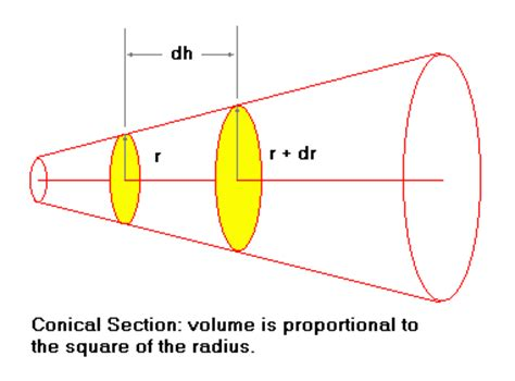 volume of a conic section tube and cone