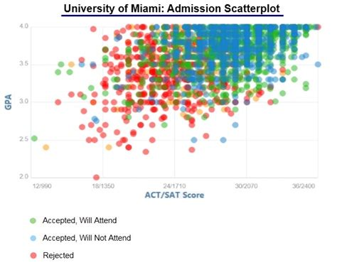 College Acceptance Letter Dates 2020 Of Miami Acceptance Rate And Admission Statistics