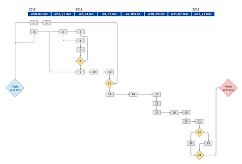 activity network diagram method