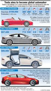 Tesla Electric Car Facts A Brief History Of Tesla Cars In One Simple Infographic